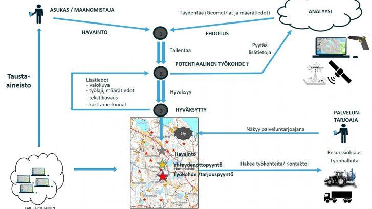 Maaseutu 2.0 -hankkeen artikkeli, kuva 1: Kuvaus työprosessista