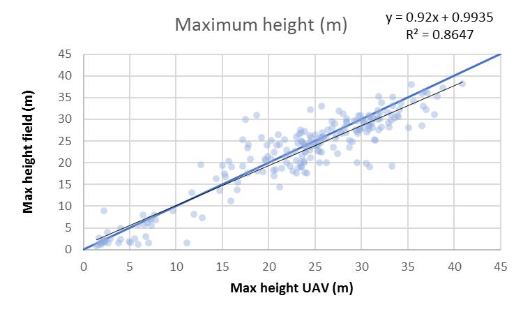 Maaseutu 2.0 -hankkeen artikkeli, kuva 4: Koealueiden mitattujen maksimipituuksien verrattuna kuvauskopteriaineiston (UAV) mitattuihin maksimikorkeuksiin. Puuston pituusestimaatit korreloivat hyvin maastomittausten kanssa.