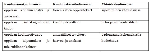 Taulukko 1. Perheohjauksen ohjausdimensiot