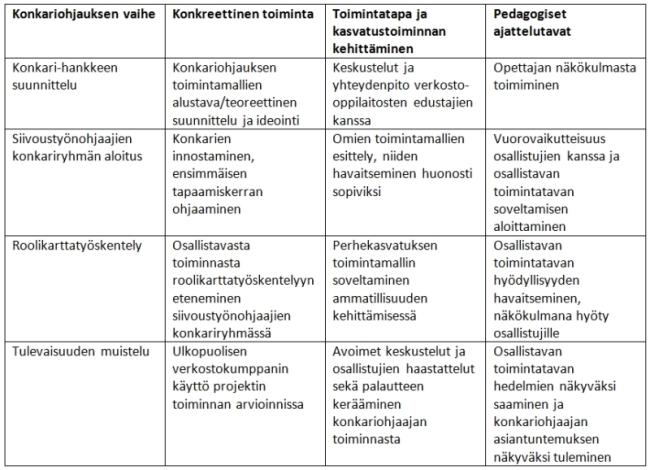 Konkariohjaajan kehityspolku -taulukko, johon on kuvattu konkariohjauksen eri vaiheet sekä niihin liittyvät konkreettinen toiminta, toimintatapa ja kasvatustoiminnan kehittäminen sekä pedagogiset ajattelutavat.