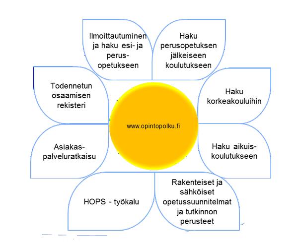 opintopolku.fi-kokonaisuus