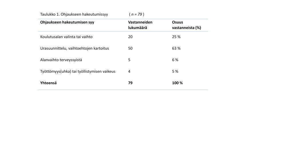 Taulukko 1