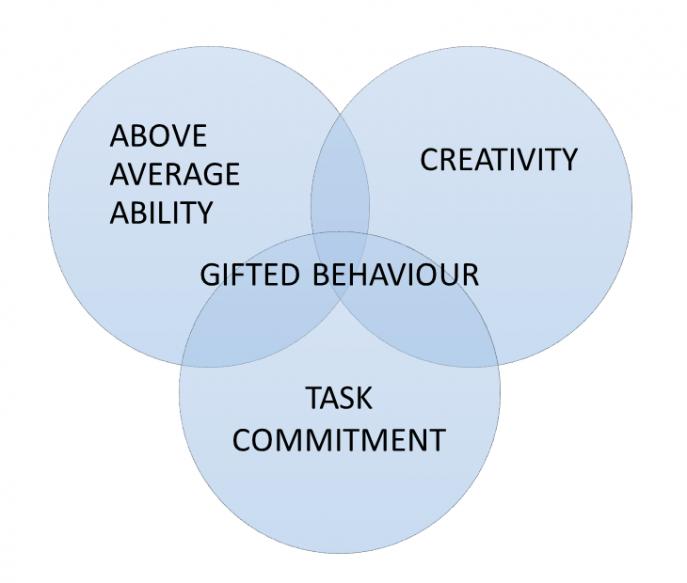 Kuviossa toisiinsa limittyvät Above average ability, Creativity sekä Task Commitment. Niiden keskellä termi: Gifted Behaviour.