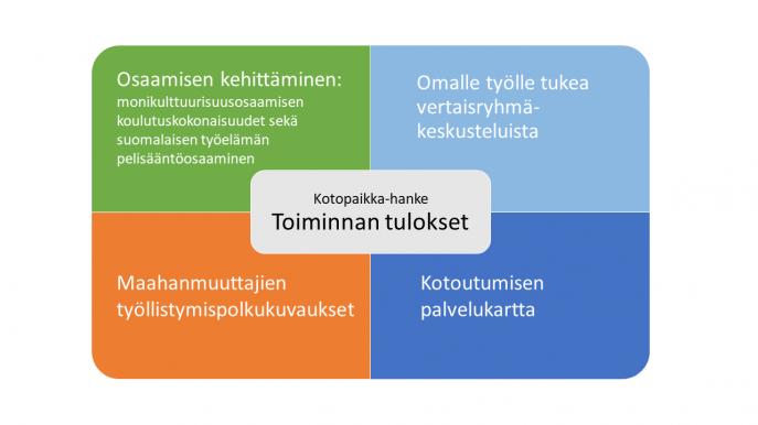 Toiminnan tulokset: Osaamisen kehittäminen sisältäen monikulttuurisuusosaamisen koulutuskokonaisuudet sekä suomalaisen työelämän pelisääntöosaaminen, omalle työlle tukea vertaisryhmäkeskusteluista, maahanmuuttajien työllistymispolkukuvaukset ja kotoutumisen palvelukartta.
