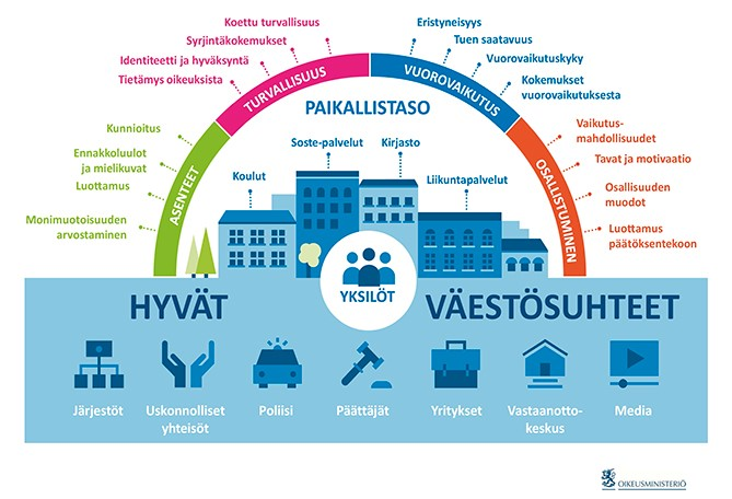Hyvät väestösuhteet -kuviossa on kuvattu lukuisien eri palvelujen ja toimijoiden yhteys yhteisöihin ja yksilöihin. Hyvien väestösuhteiden politiikka pyrkii vaikuttamaan yhteiskunnan toimintaan lisäämällä eri väestöryhmien ja niihin kuuluvien yksilöiden keskinäistä vuorovaikutusta, luottamusta ja positiivisia asenteita, osallisuuden kokemuksia sekä turvallisuuden tunnetta.