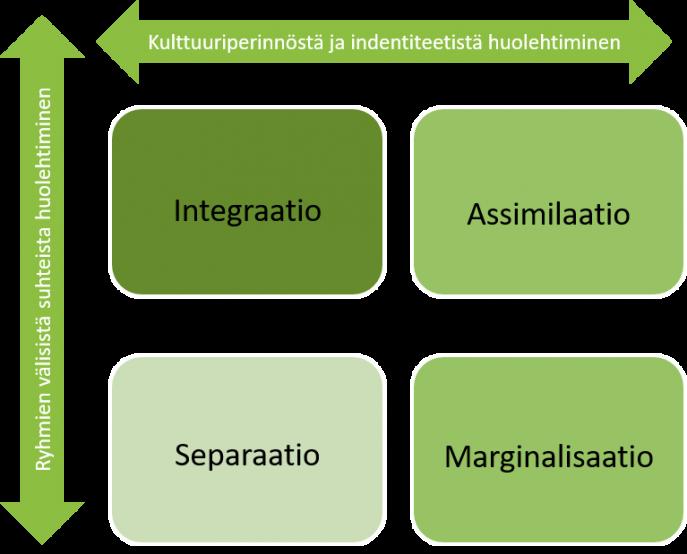 Kuviossa on esitetty neljä eri akkulturaatiostrategiaa. Mallissa integraatiolla tarkoitetaan sitä, että samalla, kun pidetään yllä omaa kulttuuritaustaa, huolehditaan myös ryhmien välisistä suhteista. Assimilaatiossa (ns. sulatusuuni) taas sopeudutaan uuteen kulttuuriin oma kulttuuritausta unohtaen. Separaatiossa (ns. segregaatio) puolestaan pidetään kiinni omasta kulttuuritaustasta ja erottaudutaan vahvasti uudesta kulttuurista. Marginalisaatio taas kuvaa syrjäytymistä, jossa henkilö erottautuu sekä omasta kulttuuriperinnöstään ja identiteetistään että valtaväestön kulttuurista.