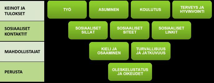 Kotoutumisen käsitteellinen viitekehys sisältää keinoja ja tuloksia, sosiaaliset kontaktit, mahdollistajat ja alimpana perustan. Perustaan kuuluu oleskelu-status ja oikeudet, mahdollistajia ovat kieli ja osaaminen sekä turvallisuus ja jatkuvuus. Sosiaalisten kontaktien alla on kirjattu sosiaaliset sillat, sosiaaliset siteet ja sosiaaliset linkit. Keinojen ja tulosten kohdalla on mainittu työ, asuminen, koulutus ja terveys.