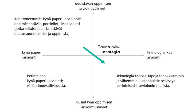 Taantumisstrategian nuoli kohdistuu Uudistavan oppimisen arviointivälineiden puoliskolta kohti Uusintavan oppimisen arviointivälineet -puoliskoa akselikuvion alapuolella, kuitenkin Teknologiarikas-arviointi -puolelle, jossa teksti: Teknologia tarjoaa tapoja tehokkaammin ja vähemmin kustannuksin selviytyä perinteisestä arvioinnin mallista.