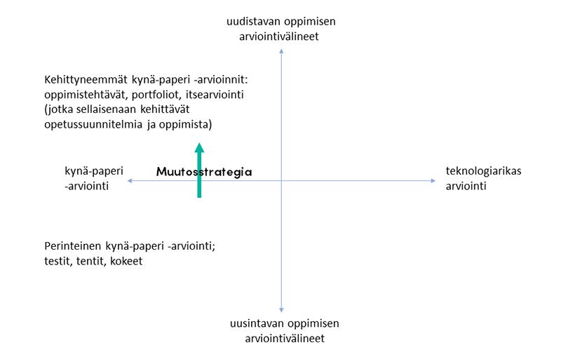 Muutosstrategia osoitettu nuolella, joka suuntautuu Perinteisestä kynä-paperi-arvioinnista ylös kehittyneempään kynä-paperi-arviointiin. Kuvion akselin yläpäässä onkin nyt Uudistavan oppimisen arviointivälineet ja saman janan alapäässä Uusintavan oppimisen arviointivälineet.