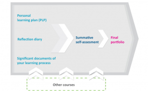 Figure 1: Portfolio at JAMK, Teacher Education