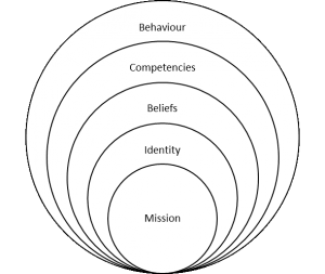 Figure 1. Korthagen's model as a framework for reflection of teachers' performance (Korthagen, 2004, p.80)