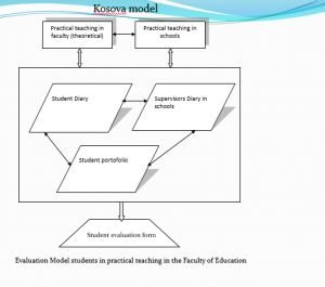 Figure 2: Kosova model of teacher portfolio
