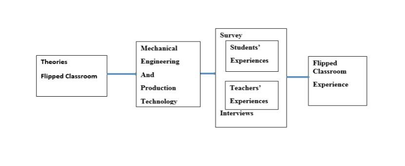 From left: Theories, Flipped Classroom. After that Mechanical Engineering and Production Technology. Survey which inludes Student's Experiences and Teachers' Experiences, also Interviews. At the end of the figure Flipped Classroom and Experience.