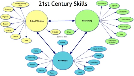 21st century skills: Critical thinking, Networking, New media