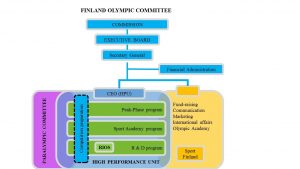 Figure 1: The structure of the Finnish Olympic Committee