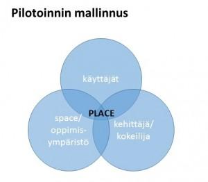Pilotointi